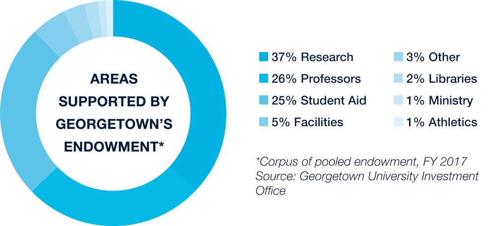 Graphic that describes areas supported by Georgetown's endowment (corpus of pooled endowment, FY 2017, Source: Georgetown University Investment Office: 37% Research, 26% professors, 25% student aid, 5% facilities, 3% other, 2% libraries, 1% ministry, 1% athletics