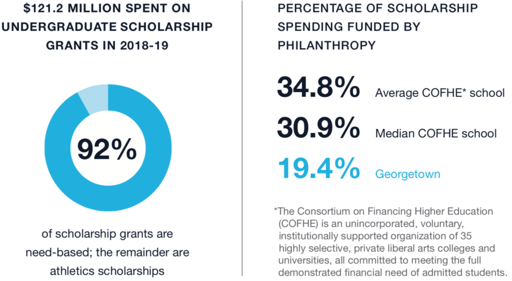 Graphic that reads: $121.2 million spent on undergrad scholarship grants in 2018-19. Figure 1 reads: 92% of scholarship grants are need-based; the remainder are athletics scholarships. Figure 2 reads: Percentage of scholarship spending funded by philanthropy: 34.8% Average COFHE school, 30.9% mediain COFHE school, 19.4% Georgetown. COFHE is the COnsortium on Financing Higher Education. It's an unincorporated, voluntary, institutionally supported organization of 35 highly selective, private librarl arts colleges and universities, all committed to meeting the full demonstrated financial need of admitted students.